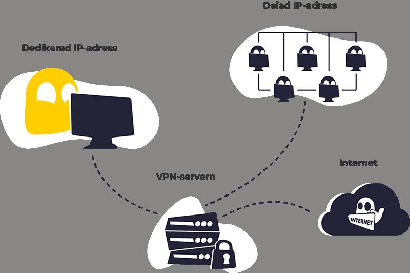 CyberGhost dedikerad IP